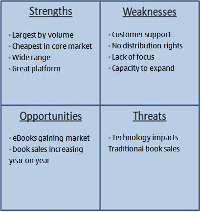 report on time management swot analysis A swot analysis is a method used in business planning it is a summary of the company's current situation the strengths and weaknesses of a company are identified, along with the opportunities and threats in its environment.